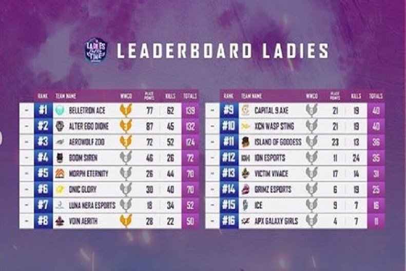 PUBG Mobile Pro League (PMPL) Season 2 Ladies Tournament, Belletron Ace Ratu Baru PUBGM
